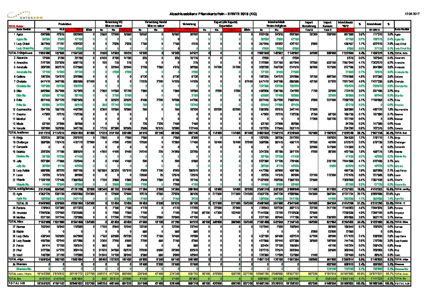 Abschlussbilanz-Ernte-2016-kg-V29.06.16