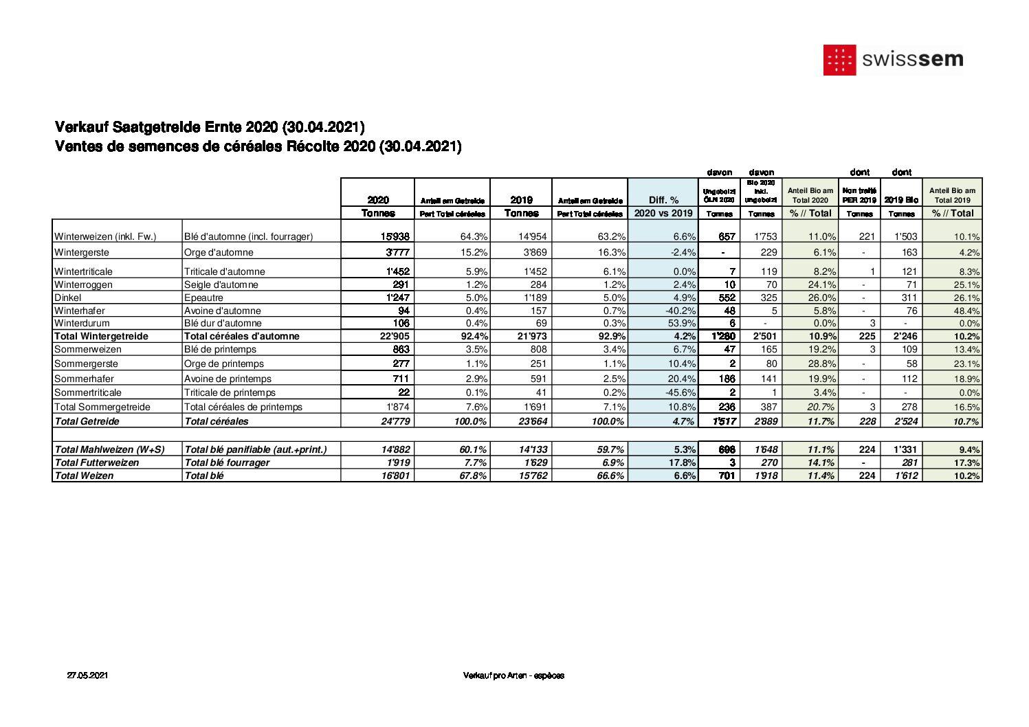 R 210430 ventes CER R2020 (Arten)